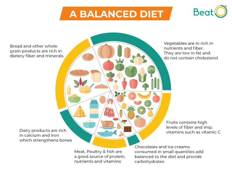 hbA1c - A balanced diet
