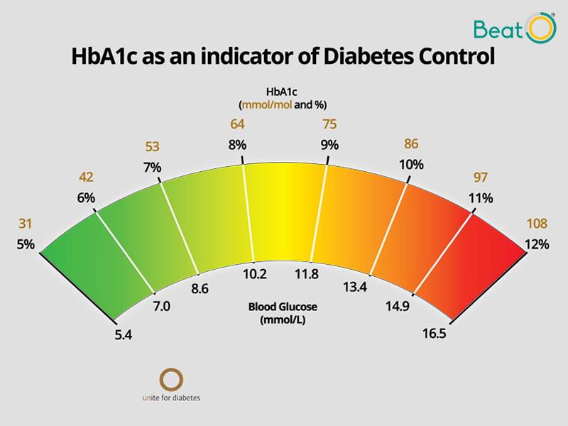 HbA1c indicator